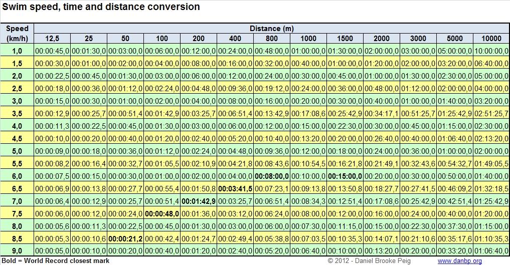 Convers o de dist ncias tempos e velocidades para nata o brookepedia - Distance entre table et luminaire ...