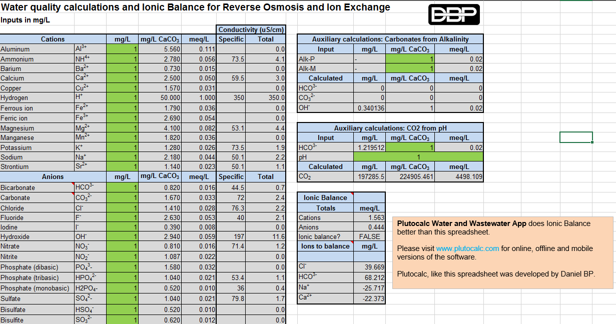 Spreadsheet for the Water Ionic Balance | Brookepedia