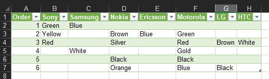 Final results: Pivot Table with Text data