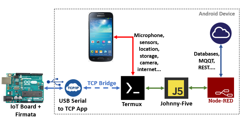 Node-Red + Johnny-Five in Android Diagram